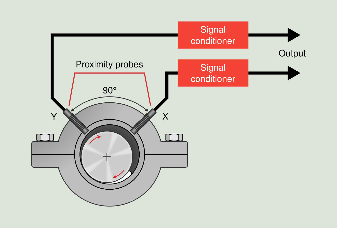 Figure 3.3: Sleeve bearing installation of proximity probes