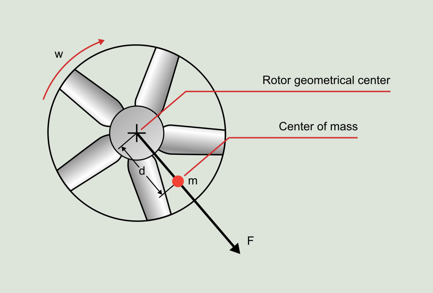 Figure 5.2: Centrifugal force associated with an imbalanced rotor