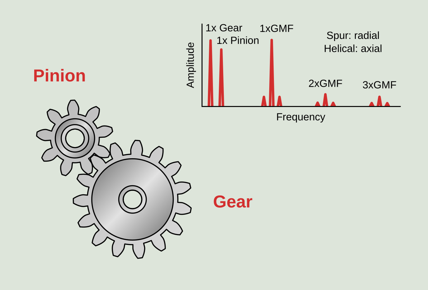 Frequencies of a gear assembly | Power-MI