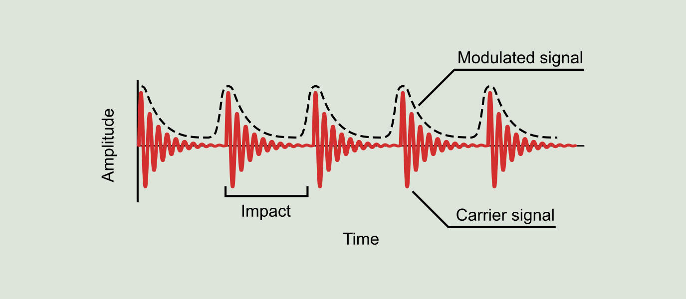 Demodulation Or Envelope Analysis Power Mi Frequency Figure 915 Waveform Recorded On A Defective Bearing