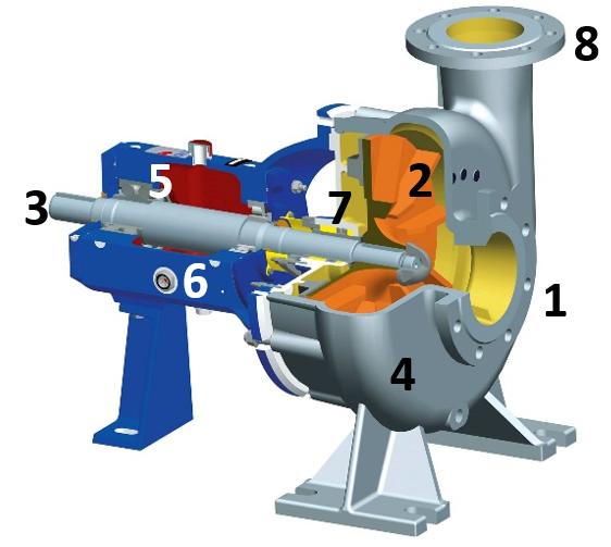 Figure 1: Main parts of a centrifugal pump. Image source: https://victoryepes.blogs.upv.es/tag/bomba-centrifuga/