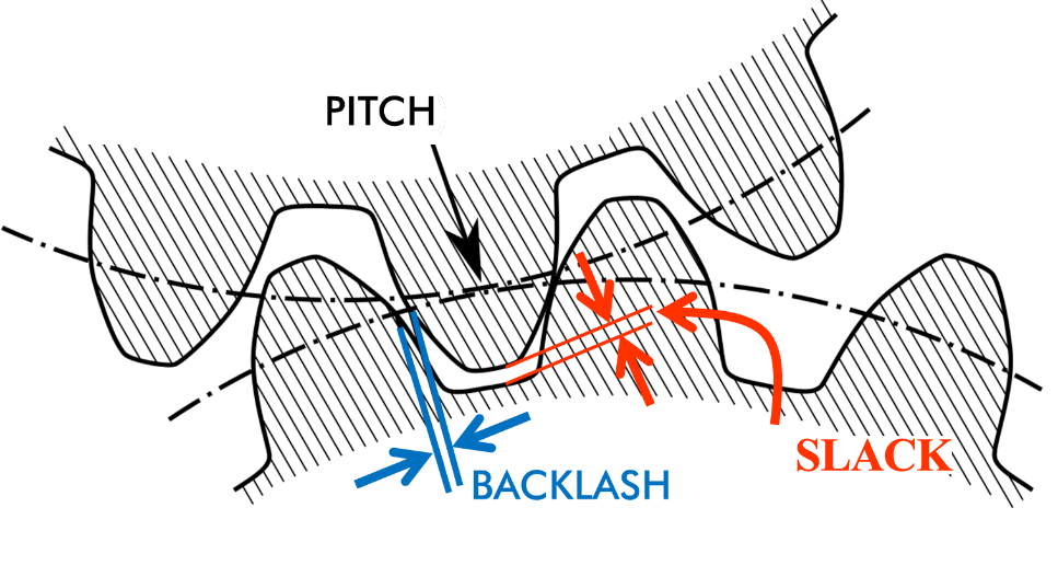 Figure 5. Backlash and slack in a gear system