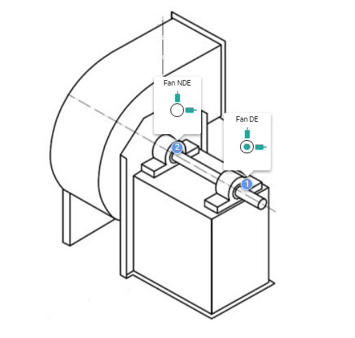 Figure 4: Measuring points of a rotor supported on roller bearings/flat bearings. It is measured in horizontal, vertical and axial directions, in the case of measuring axial direction, safety when obtaining the data must be considered, being too close to the shaft might be dangerous.