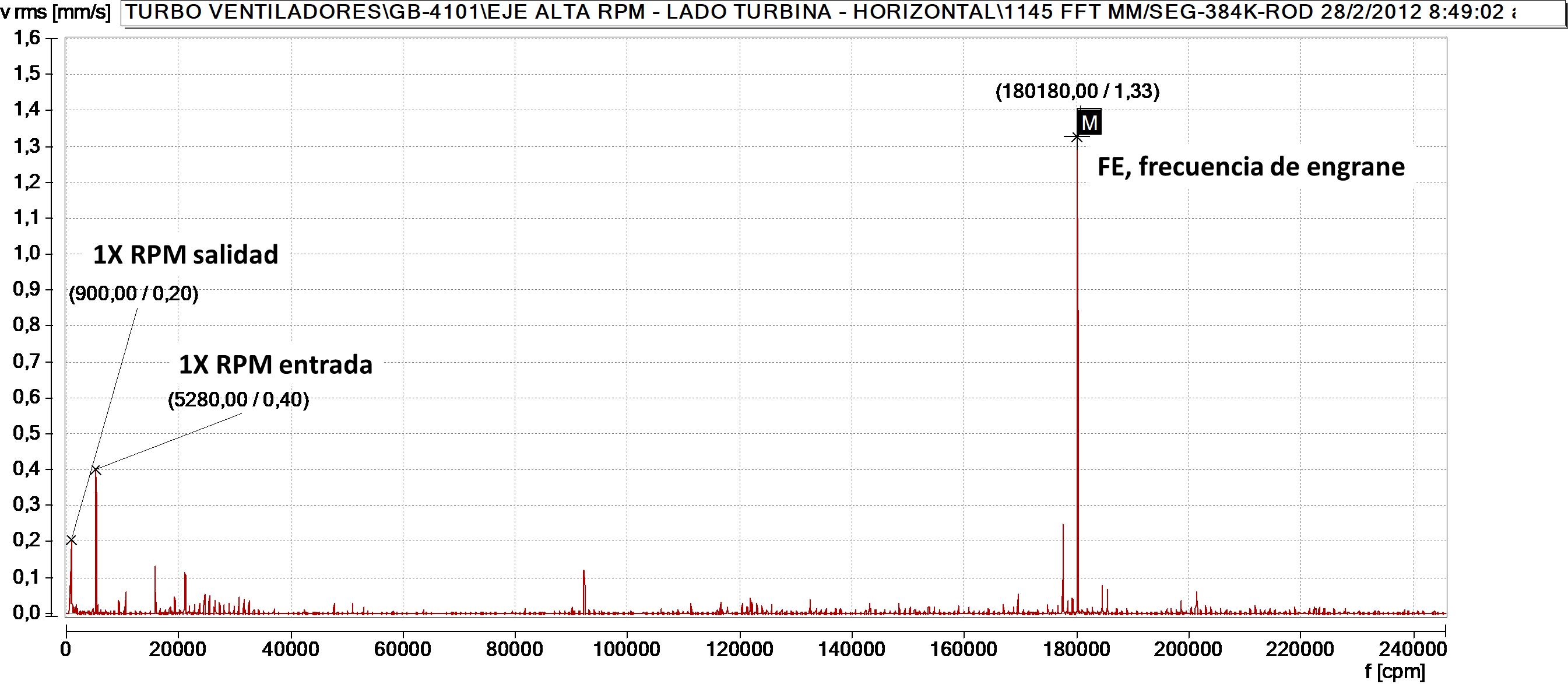 Figure 7. Gearbox vibration frequency spectrum baseline