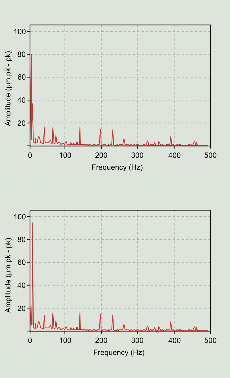 Figure 6: Frequency spectra. In µm pk-pk.