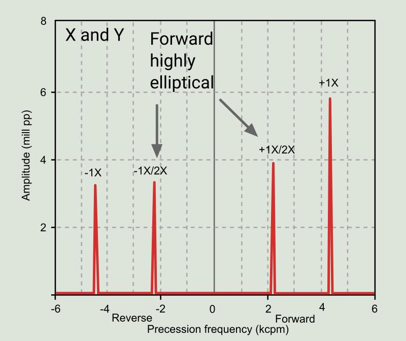 Figure 11: Full spectrum graphic indicating rub