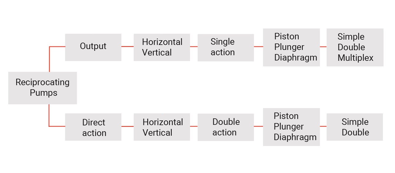 Figure 2: Reciprocating plunger pump general classification.