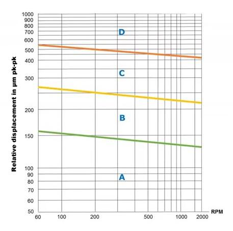Figure 5: ISO 7919-5 : 2005 norm for PK-PK vibration ranges.