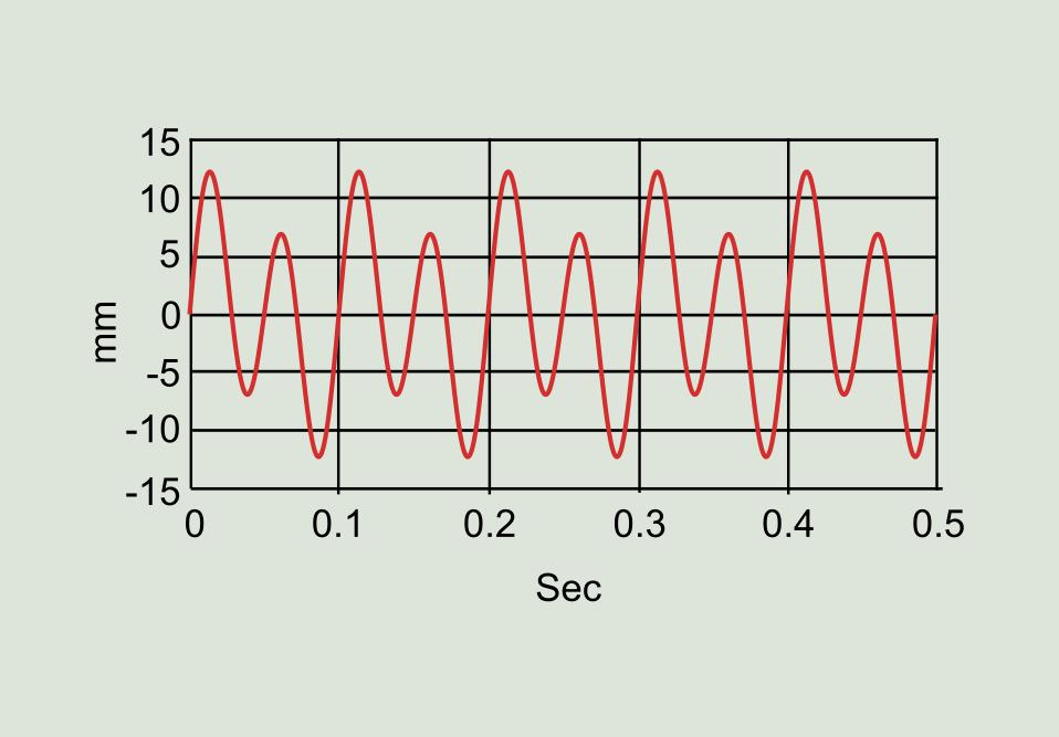 Figure 7: M-shaped wave.