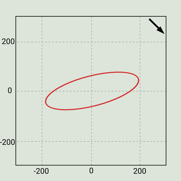 Figure 9: Orbit at rated speed with possible misalignment.