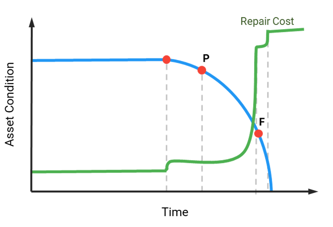 Figure 1: Schematic representation of repair costs shown in the P-F Curve. Repair costs will be relatively low if action is taken before the functional failure (F) is reached.