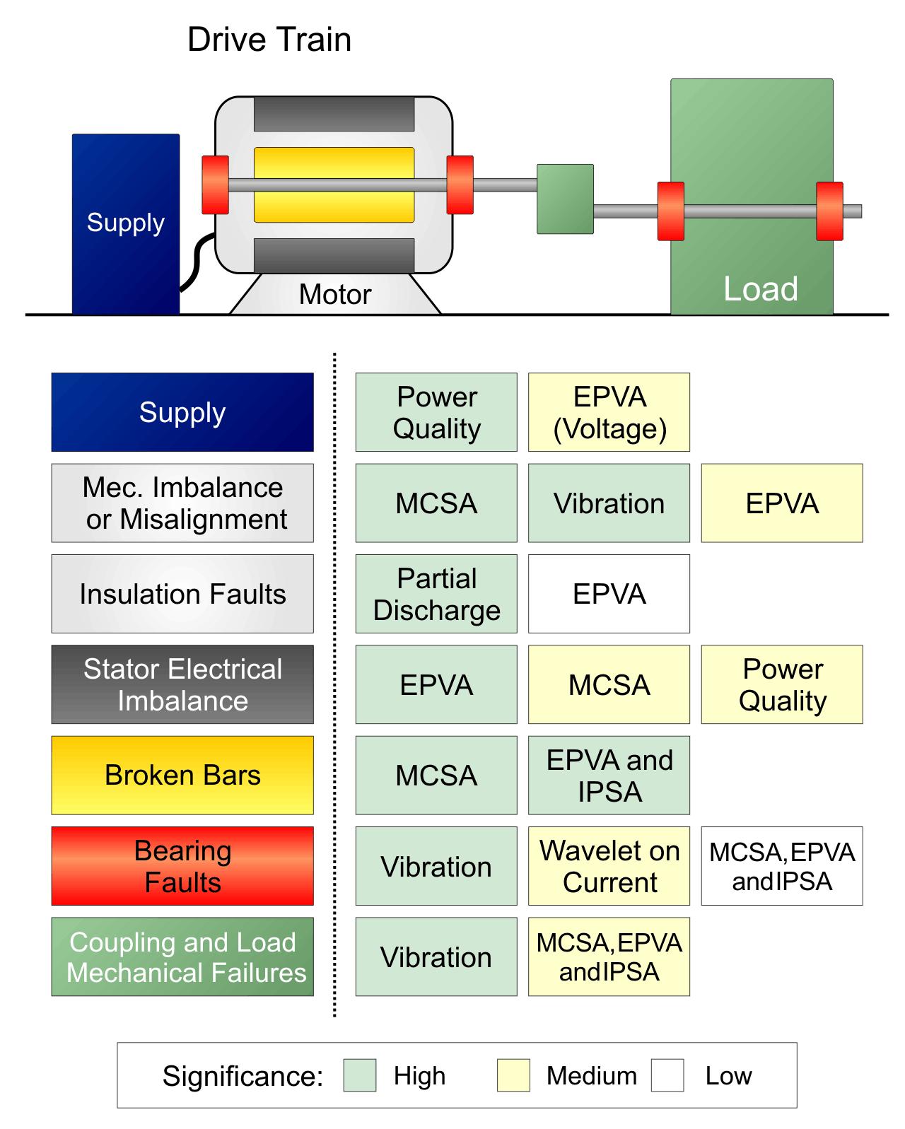 Figura 4: Fallos en motores eléctricos. Fuente: DOI 10.5772/48045