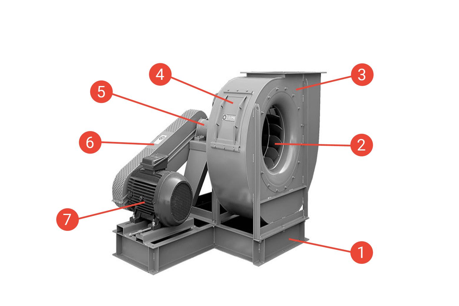 Figure 2: Main parts of a centrifugal fan.