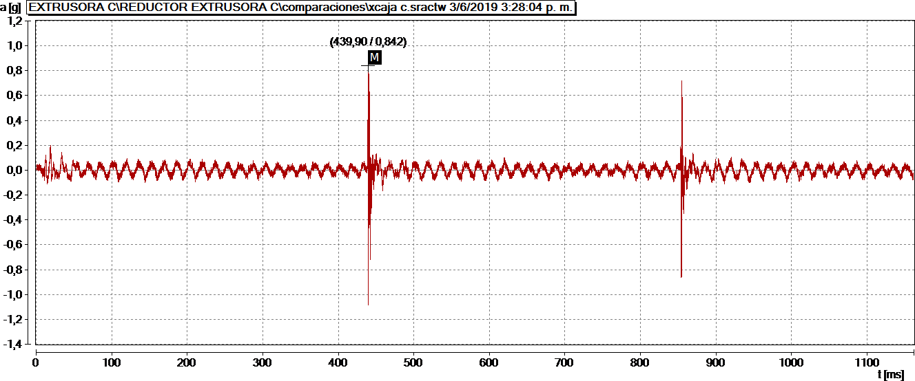 Figure 8. Time waveform signal showing the impacts of a broken tooth on a gearbox