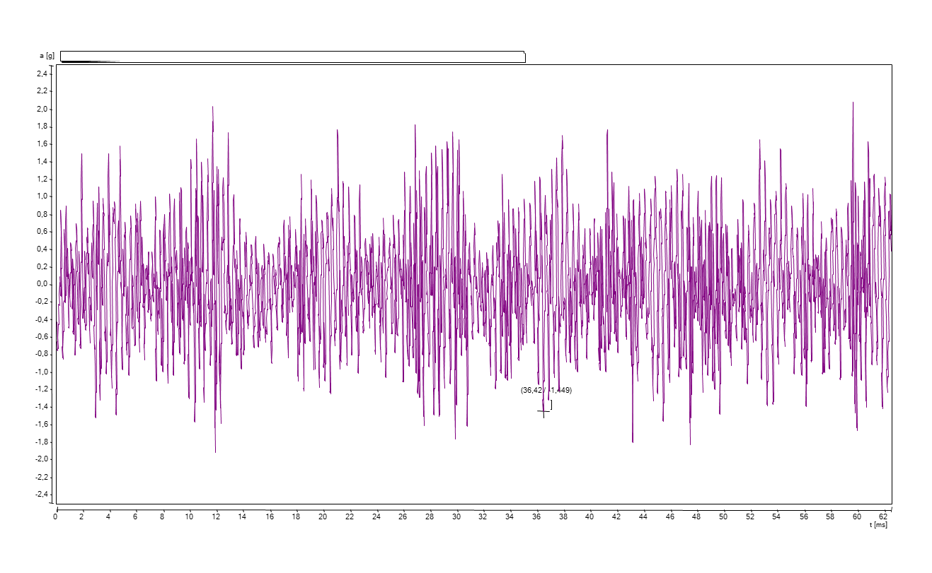 Figure 11: High-frequency noise signal, assessing the friction in bearings.