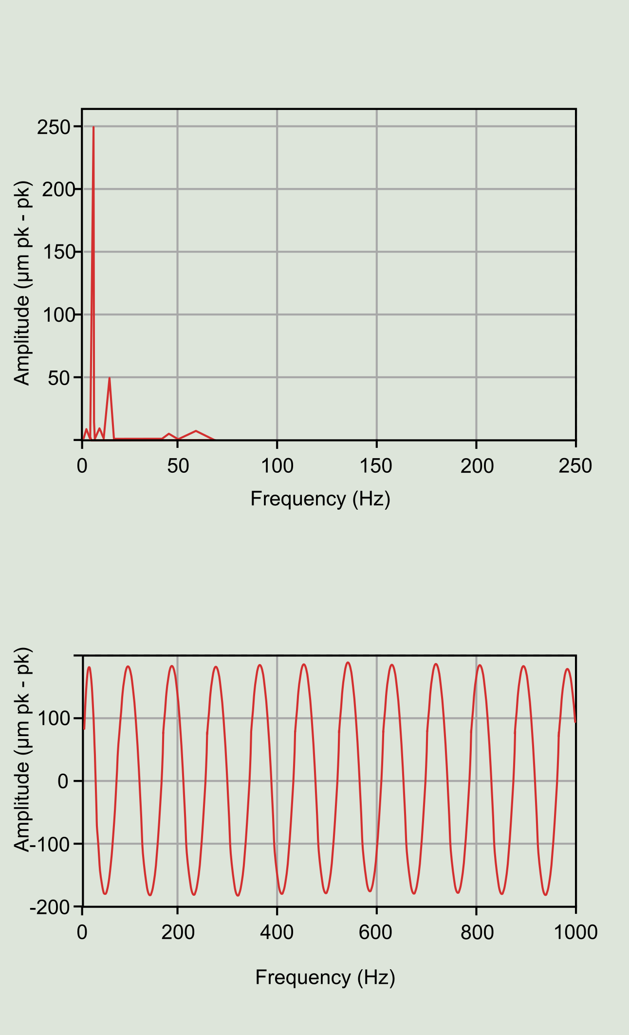 Figure 8: Signal and spectrum with possible misalignment.