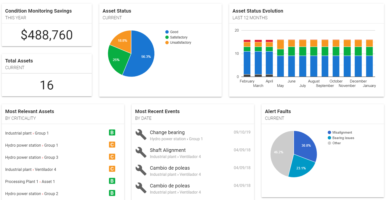 Figure 3: Predictive maintenance control panel with management indicators.