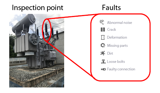 Figure 2: Concept of inspection pattern in an electrical transformer showing the inspection point (insulation) and its possible faults.